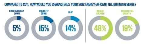 lighting survey image 1 Industry Survey: 2012 Energy Efficient Lighting Results
